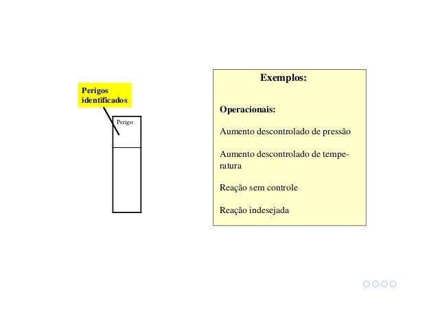 Severidade Perigo Causas Efeitos Modo de detecção Categoria da severidade Categoria de frequencia Recomendações Nº Frequên...