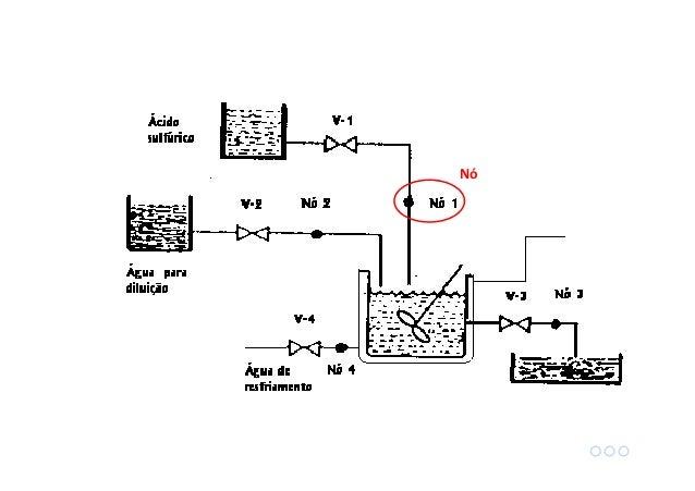 Outros termos importantes: Parâmetro de processo: Refere-se a variável que está sendo avaliada. Exemplo: temperatura, pres...