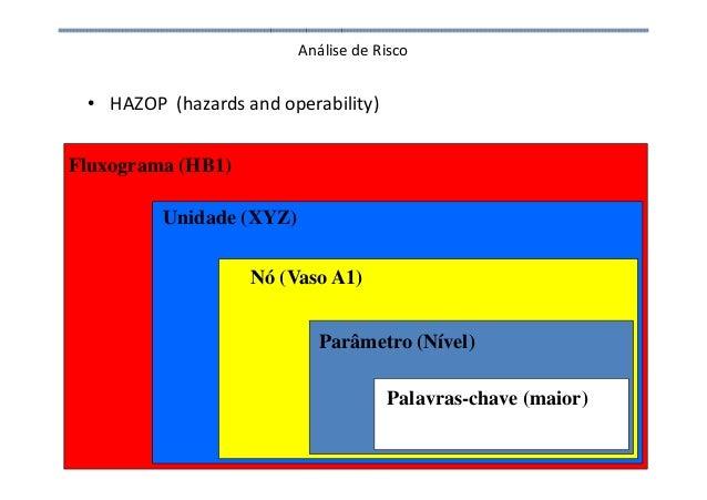 Análise de Risco • HAZOP (hazards and operability) 100 Fluxograma (HB1) Unidade (XYZ) Nó (Vaso A1) Parâmetro (Nível) Palav...
