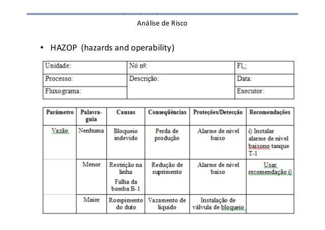 Análise de Risco • HAZOP (hazards and operability)