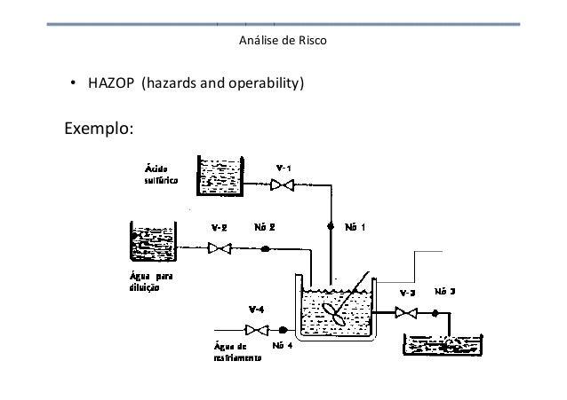 Análise de Risco • HAZOP (hazards and operability) Exemplo: