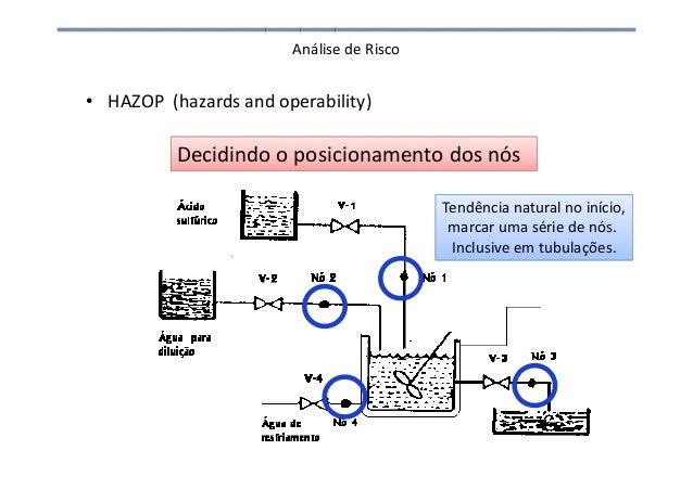 Análise de Risco • HAZOP (hazards and operability) Decidindo o posicionamento dos nós Tendência natural no início, marcar ...