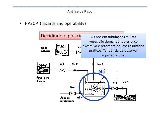 Análise de Risco • HAZOP (hazards and operability) Decidindo o posicionamento dos nós Nó Os nós em tubulações muitas vezes...