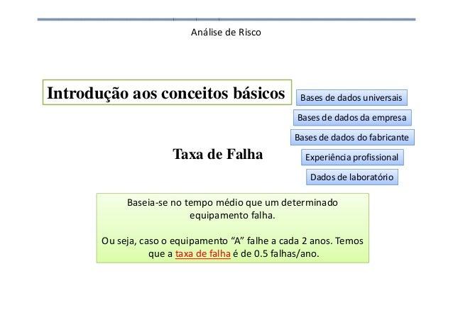 Análise de Risco Taxa de Falha Introdução aos conceitos básicos Baseia-se no tempo médio que um determinado equipamento fa...