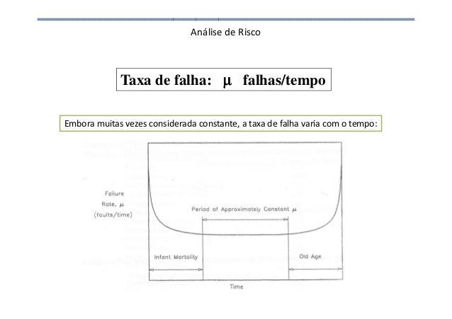 Análise de Risco Taxa de falha: µµµµ falhas/tempo Embora muitas vezes considerada constante, a taxa de falha varia com o t...