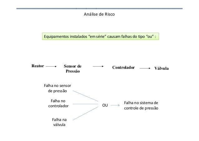 """Análise de Risco Reator Sensor de Pressão Válvula Equipamentos instalados """"em série"""" causam falhas do tipo """"ou"""" : Controla..."""