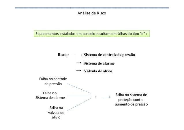 Análise de Risco Reator Sistema de controle de pressão Sistema de alarme Equipamentos instalados em paralelo resultam em f...