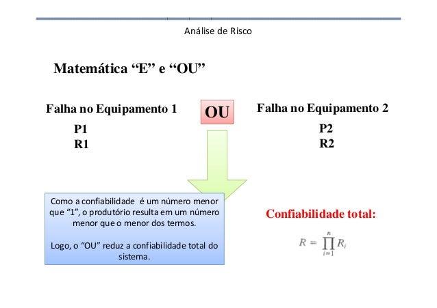 Análise de Risco Falha no Equipamento 1 Falha no Equipamento 2OU P1 R1 P2 R2 Probabilidade: Confiabilidade total: Matemáti...