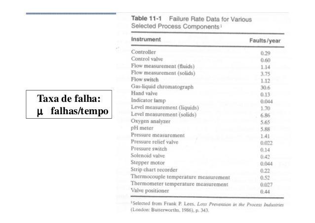 Análise de Risco Taxa de falha: µµµµ falhas/tempo