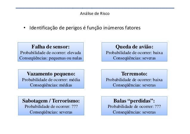 Análise de Risco • Identificação de perigos é função inúmeros fatores Falha de sensor: Probabilidade de ocorrer: elevada C...