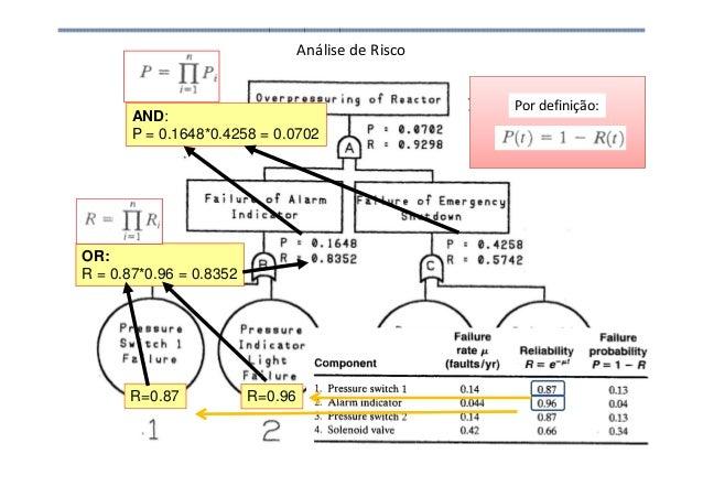 Análise de Risco R=0.87 R=0.96 OR: R = 0.87*0.96 = 0.8352 AND: P = 0.1648*0.4258 = 0.0702 Por definição: