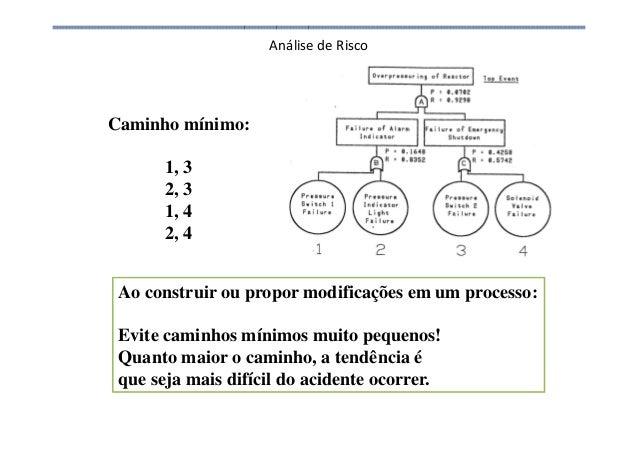 Análise de Risco Caminho mínimo: 1, 3 2, 3 1, 4 2, 4 Ao construir ou propor modificações em um processo: Evite caminhos mí...