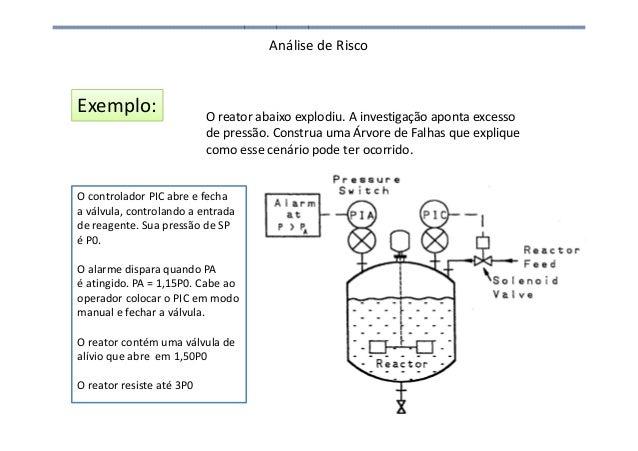 Análise de Risco Exemplo: O reator abaixo explodiu. A investigação aponta excesso de pressão. Construa uma Árvore de Falha...