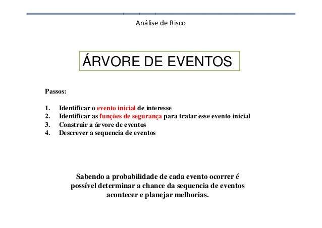 Análise de Risco ÁRVORE DE EVENTOS Passos: 1. Identificar o evento inicial de interesse 2. Identificar as funções de segur...