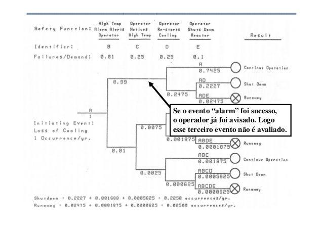 """Análise de Risco Se o evento """"alarm"""" foi sucesso, o operador já foi avisado. Logo esse terceiro evento não é avaliado."""
