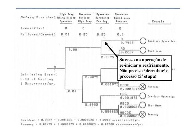 Análise de Risco Sucesso na operação de re-iniciar o resfriamento. Não precisa 'derrubar' o processo (5ª etapa)