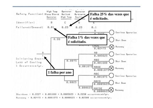 Análise de Risco 1 falha por ano Falha 1% das vezes que é solicitado. Falha 25% das vezes que é solicitado.