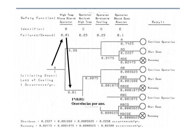 Análise de Risco 1*(0.01) Ocorrências por ano.