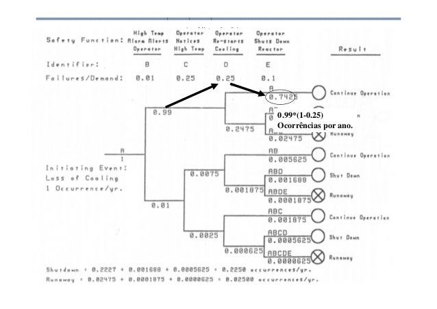Análise de Risco 0.99*(1-0.25) Ocorrências por ano.