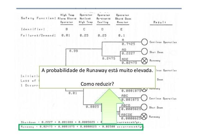 Análise de Risco A probabilidade de Runaway está muito elevada. Como reduzir?