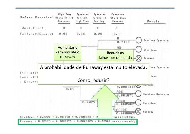 Análise de Risco A probabilidade de Runaway está muito elevada. Como reduzir? Aumentar o caminho até o Runaway Reduzir as ...