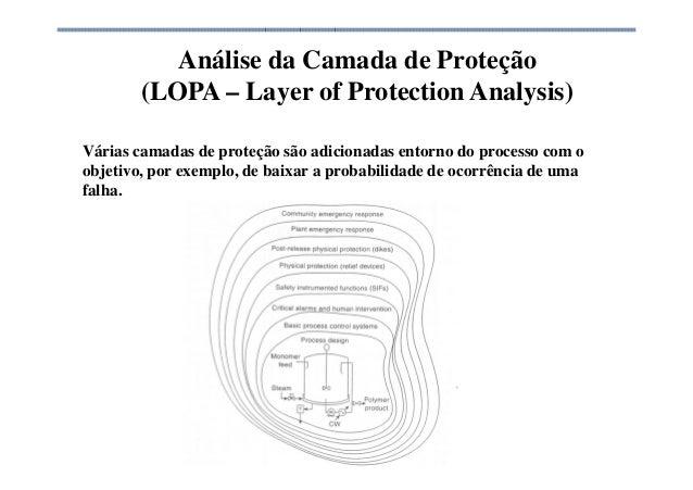 Análise da Camada de Proteção (LOPA – Layer of Protection Analysis) Várias camadas de proteção são adicionadas entorno do ...