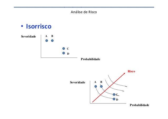 Análise de Risco • Isorrisco Probabilidade Severidade A B C D Probabilidade Severidade A B C D Risco