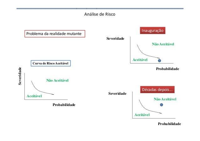 Análise de Risco Problema da realidade mutante Probabilidade Severidade Curva de Risco Aceitável Aceitável Não Aceitável P...