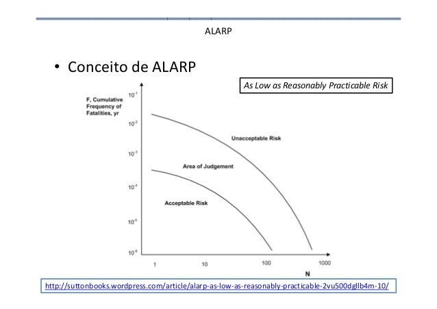 ALARP • Conceito de ALARP As Low as Reasonably Practicable Risk http://suttonbooks.wordpress.com/article/alarp-as-low-as-r...