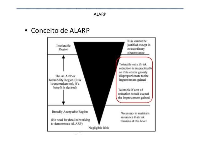 ALARP • Conceito de ALARP Engenharia de Processos Upstream 26