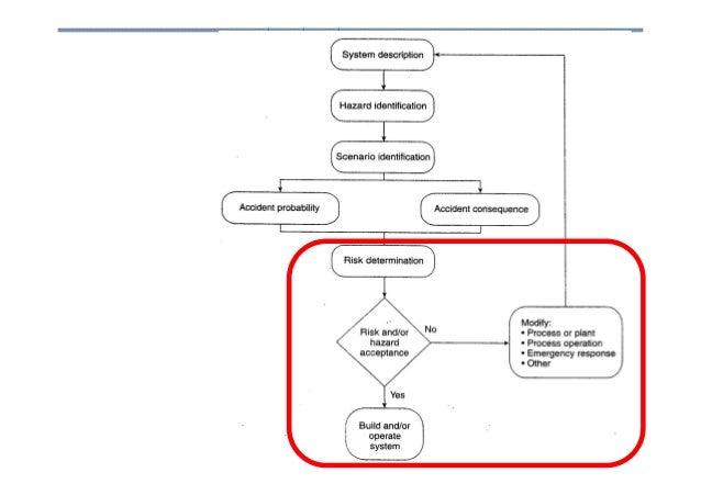 Análise de Risco Engenharia de Processos Upstream 27 27Engenharia de Processos Upstream