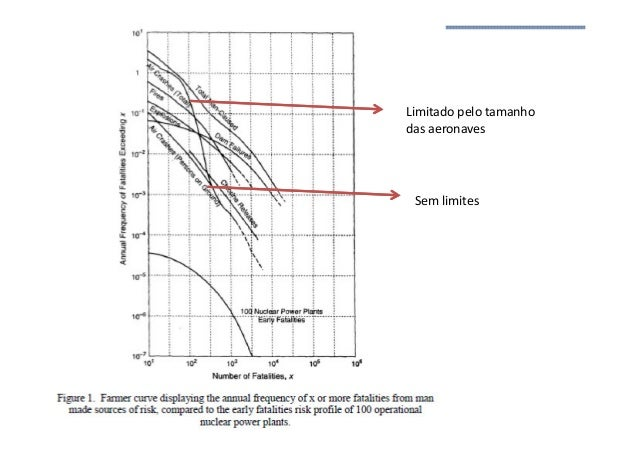 Análise de Risco Limitado pelo tamanho das aeronaves Sem limites