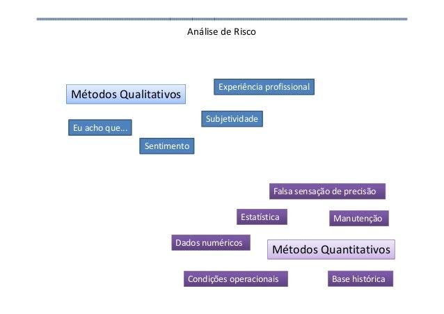 Análise de Risco Métodos Qualitativos Métodos Quantitativos Eu acho que... Sentimento Experiência profissional Subjetivida...