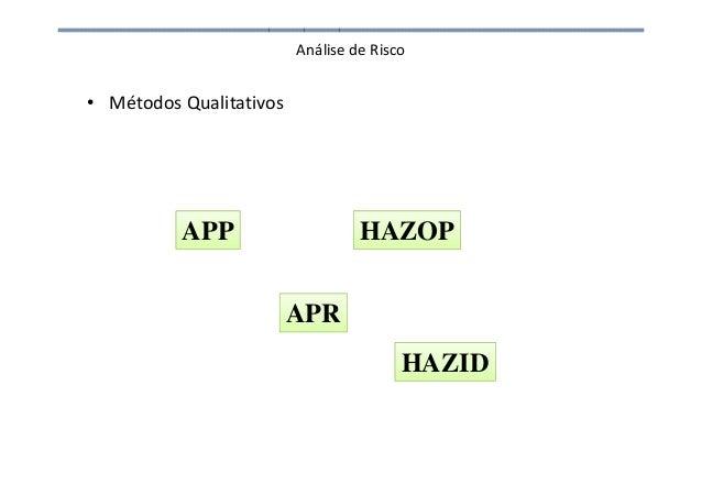 Análise de Risco • Métodos Qualitativos APP HAZOP APR HAZID