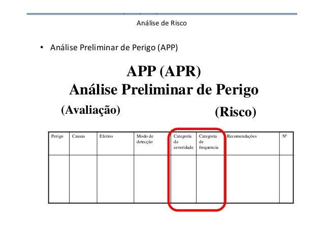 Análise de Risco • Análise Preliminar de Perigo (APP) APP (APR) Análise Preliminar de Perigo (Avaliação) (Risco) Perigo Ca...