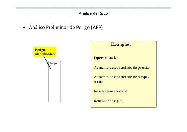 Análise de Risco • Análise Preliminar de Perigo (APP) Perigo Perigos identificados Exemplos: Operacionais: Aumento descont...
