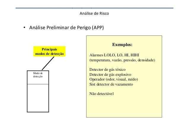 Análise de Risco • Análise Preliminar de Perigo (APP) Modo de detecção Exemplos: Alarmes LOLO, LO, HI, HIHI (temperatura, ...
