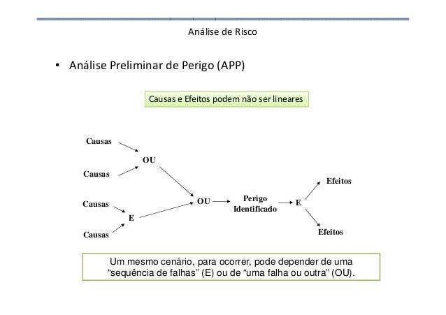 """Análise de Risco • Análise Preliminar de Perigo (APP) Um mesmo cenário, para ocorrer, pode depender de uma """"sequência de f..."""