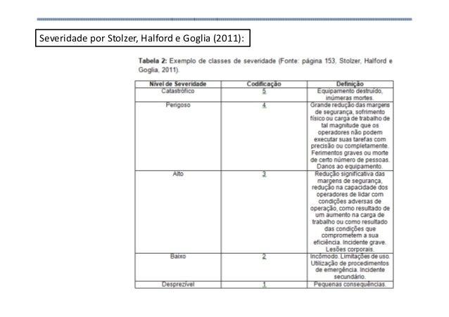 AnálSeveridade por Stolzer, Halford e Goglia (2011):