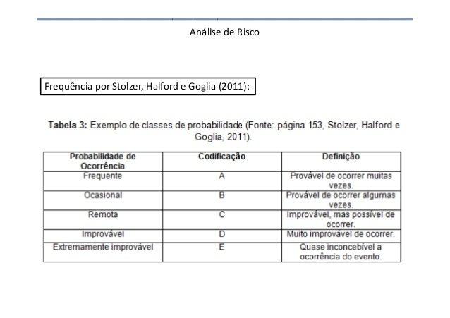Análise de Risco Frequência por Stolzer, Halford e Goglia (2011):