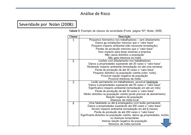 Análise de Risco 76 Severidade por Nolan (2008):