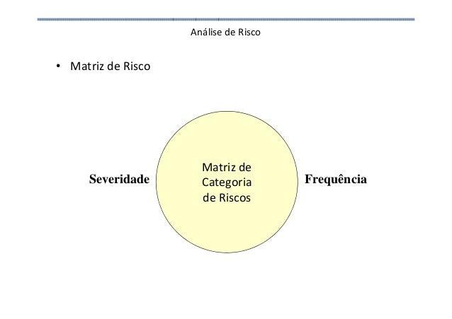 Análise de Risco • Matriz de Risco Severidade Frequência Matriz de Categoria de Riscos