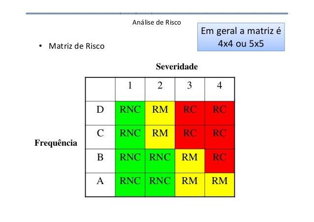 Análise de Risco • Matriz de Risco 1 2 3 4 D RNC RM RC RC C RNC RM RC RC B RNC RNC RM RC A RNC RNC RM RM Frequência Severi...