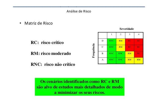 Análise de Risco • Matriz de Risco RC: risco crítico RM: risco moderado RNC: risco não crítico 1 2 3 4 D RNC RM RC RC C RN...