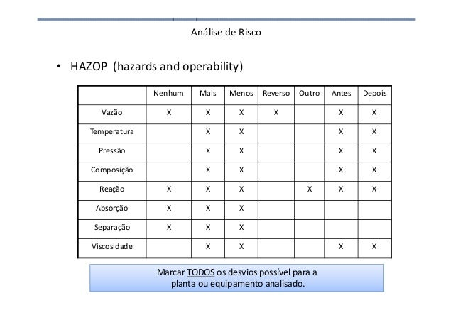 Análise de Risco • HAZOP (hazards and operability) Nenhum Mais Menos Reverso Outro Antes Depois Vazão X X X X X X Temperat...