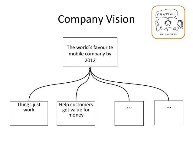 Company Vision The world's favourite mobile company by 2012 Things just work … …Help customers get value for money