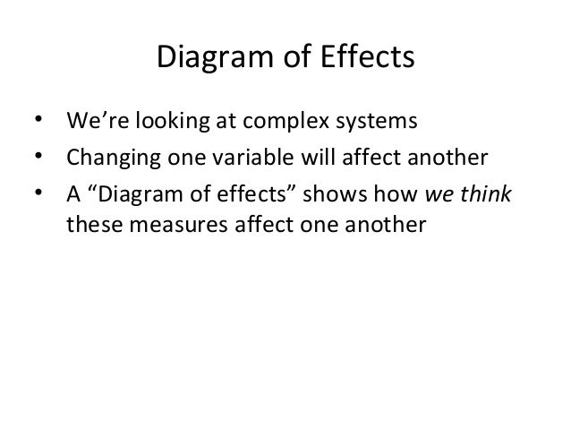 """Diagram of Effects • We're looking at complex systems • Changing one variable will affect another • A """"Diagram of effects""""..."""