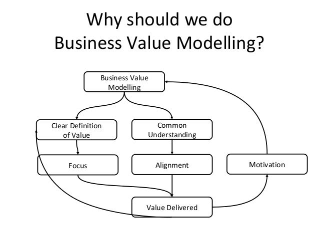 Why should we do Business Value Modelling? Value Delivered Focus Alignment Clear Definition of Value Common Understanding ...