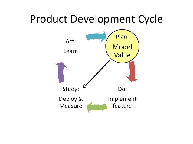 Product Development Cycle