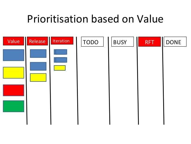 Prioritisation based on Value TODO BUSY RFT DONEIterationReleaseValue